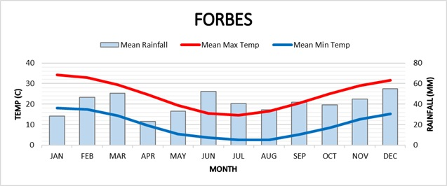 Forbes climate graph