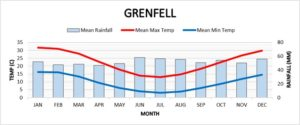 Grenfell climate graph